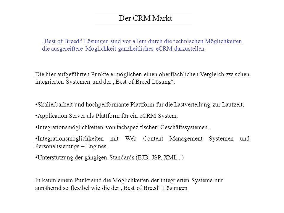 Der CRM Markt