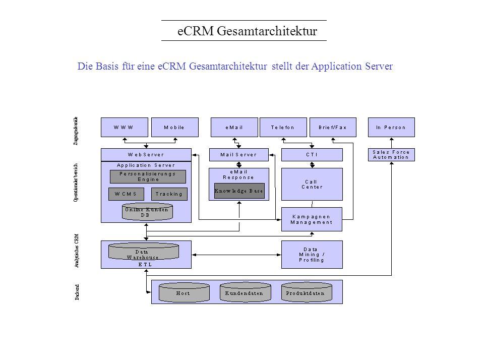 eCRM Gesamtarchitektur