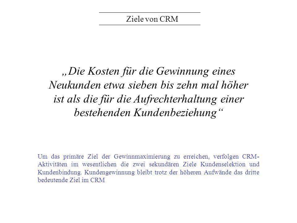 Ziele von CRM