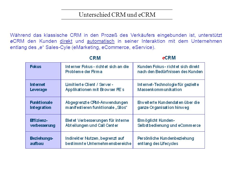 Unterschied CRM und eCRM