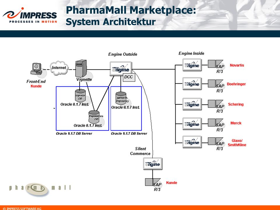 PharmaMall Marketplace: System Architektur