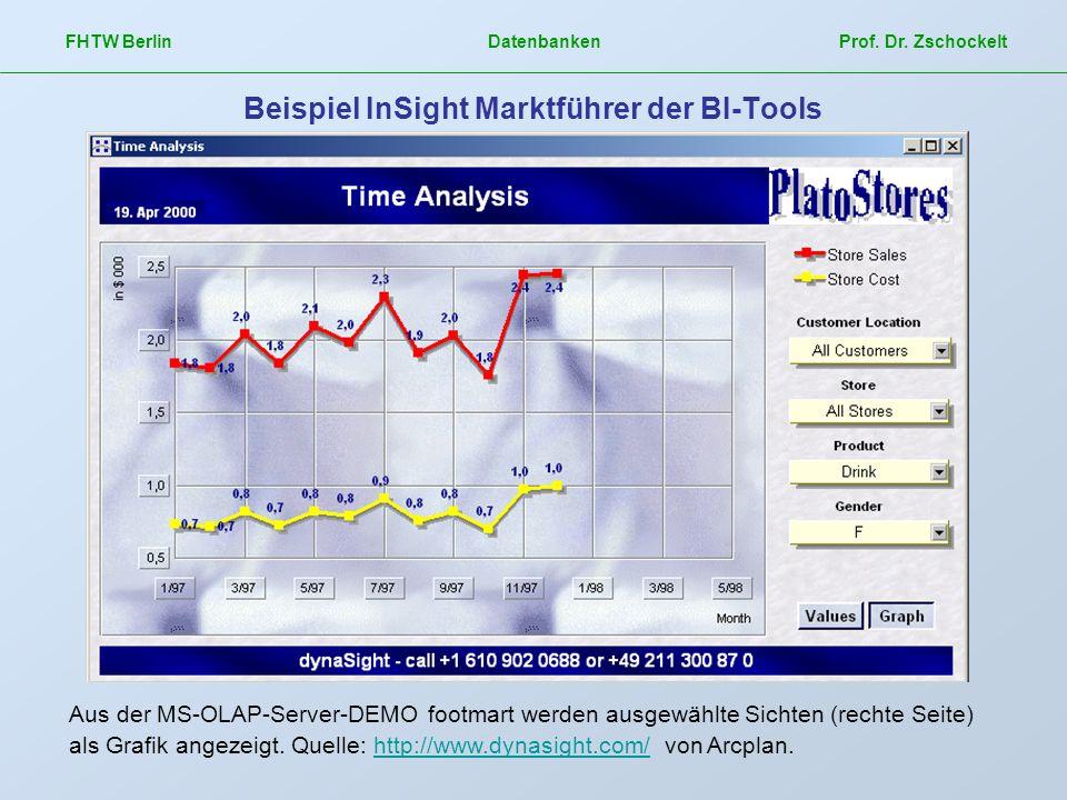 Beispiel InSight Marktführer der BI-Tools
