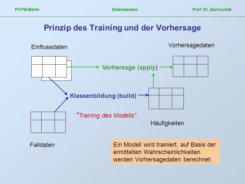 Prinzip des Training und der Vorhersage