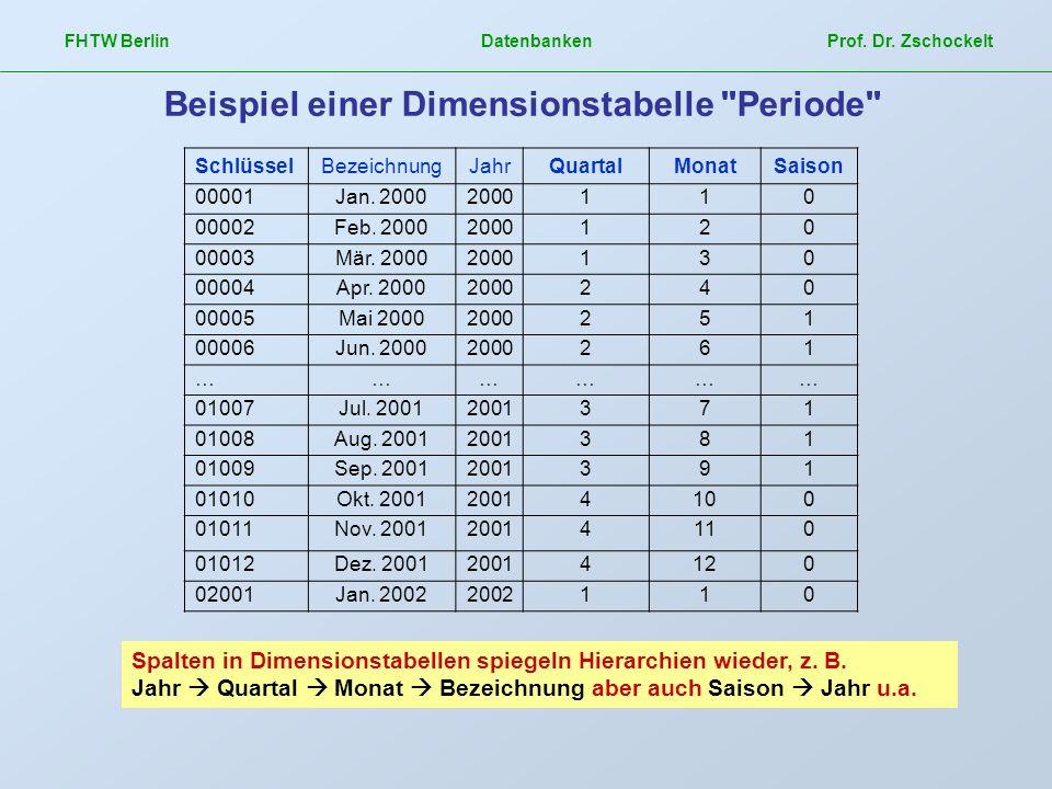 Beispiel einer Dimensionstabelle Periode