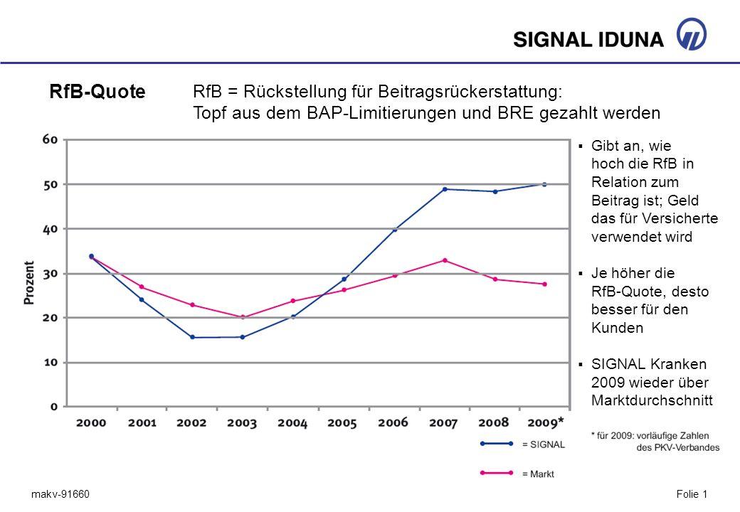 RfB-Quote RfB = Rückstellung für Beitragsrückerstattung: