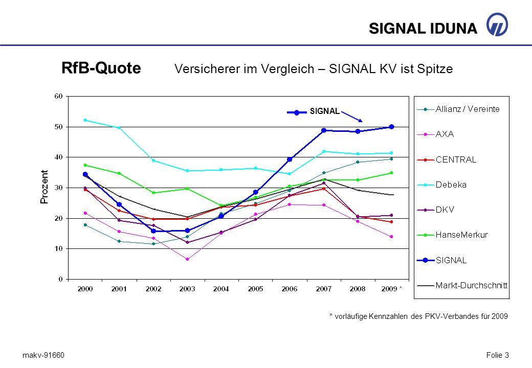 RfB-Quote Versicherer im Vergleich – SIGNAL KV ist Spitze