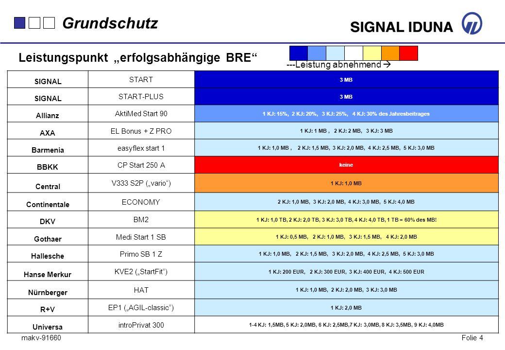 """Grundschutz Leistungspunkt """"erfolgsabhängige BRE"""