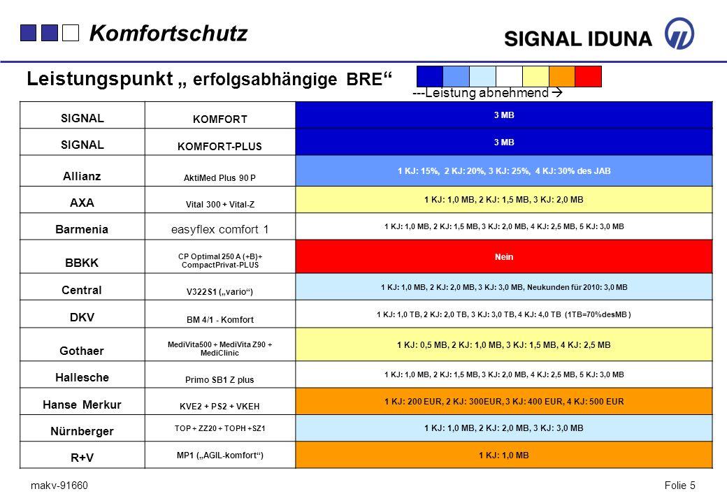 """Komfortschutz Leistungspunkt """" erfolgsabhängige BRE"""