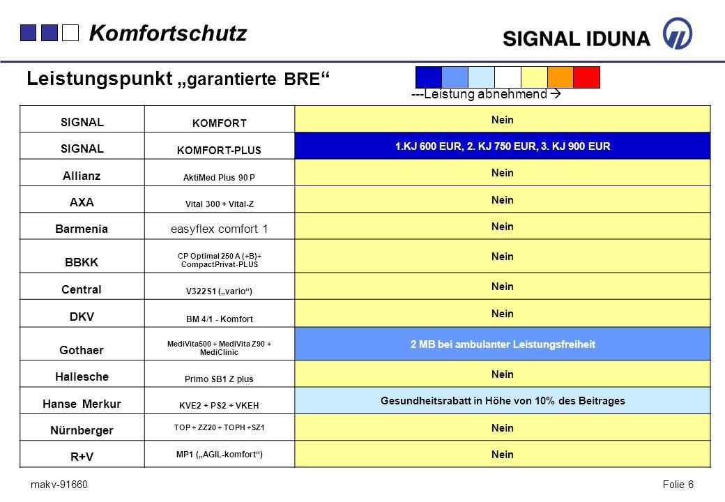 """Komfortschutz Leistungspunkt """"garantierte BRE ---Leistung abnehmend """