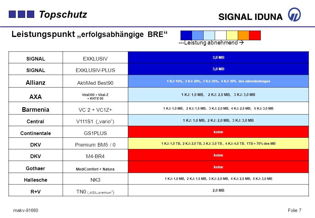 """Topschutz Leistungspunkt """"erfolgsabhängige BRE Allianz AXA Barmenia"""