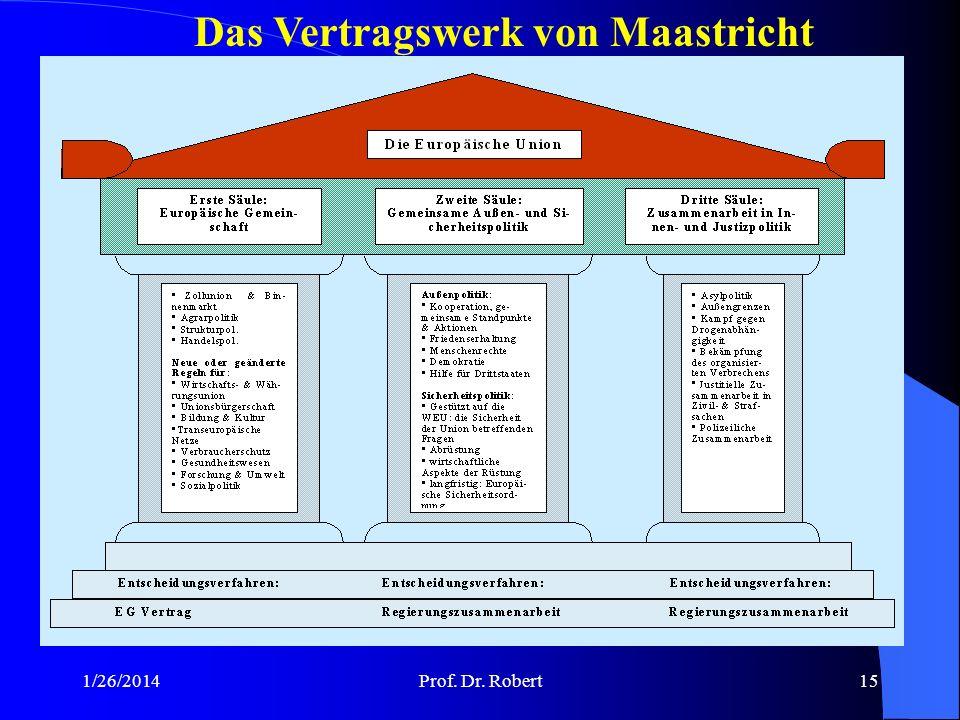 Das Vertragswerk von Maastricht
