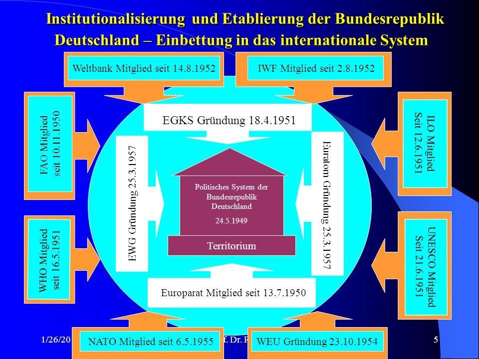 Institutionalisierung und Etablierung der Bundesrepublik Deutschland – Einbettung in das internationale System