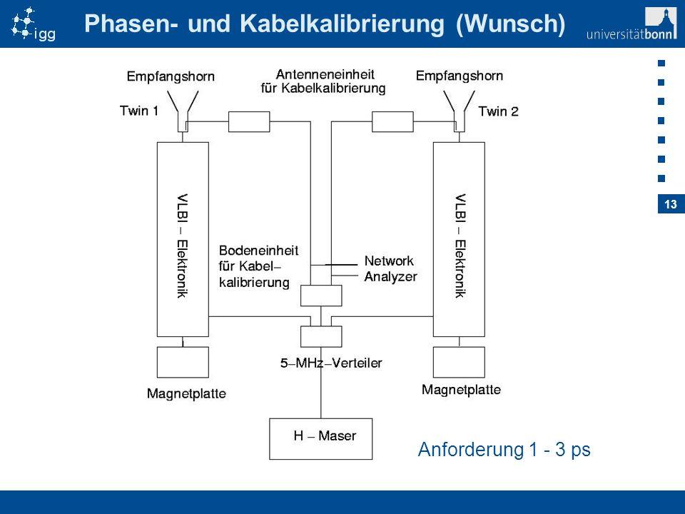 Phasen- und Kabelkalibrierung (Wunsch)