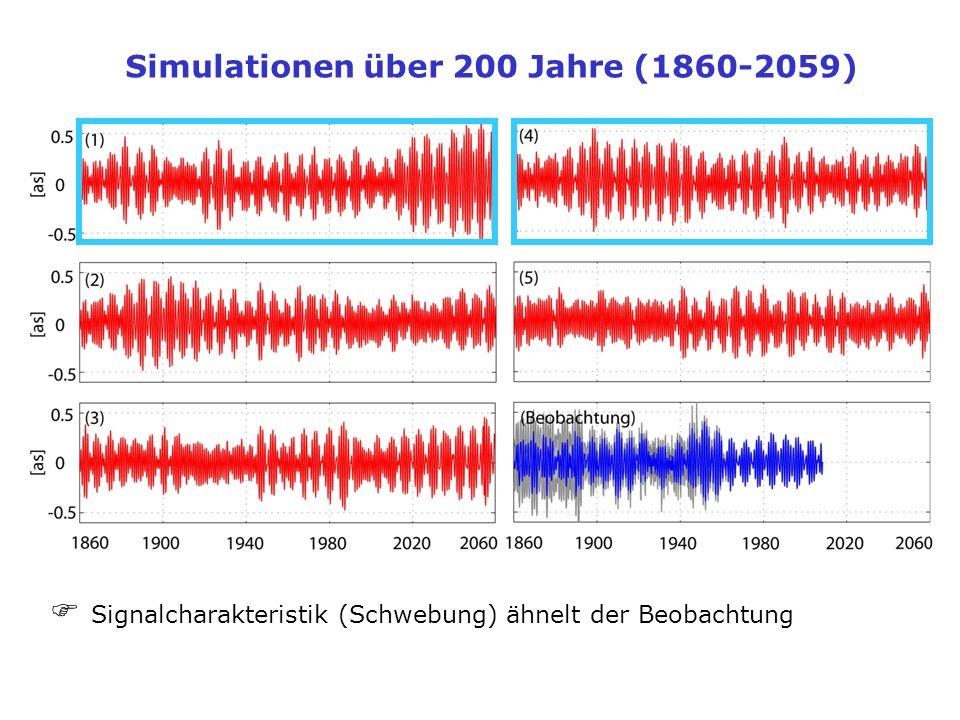 Simulationen über 200 Jahre (1860-2059)