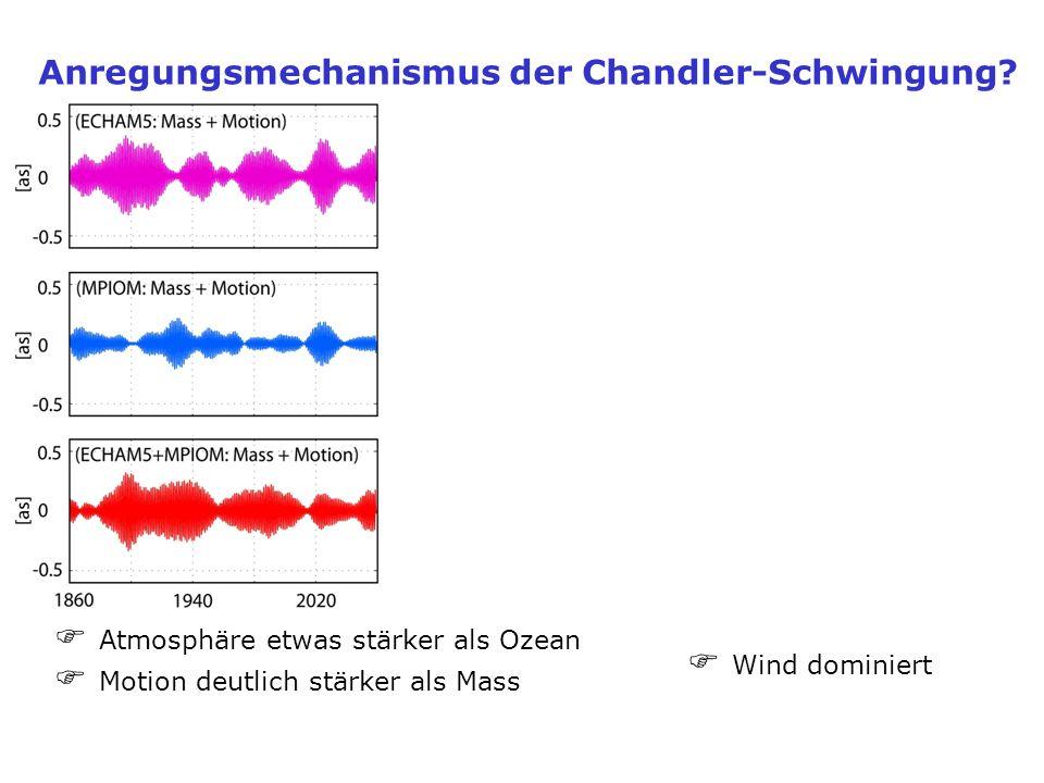 Anregungsmechanismus der Chandler-Schwingung