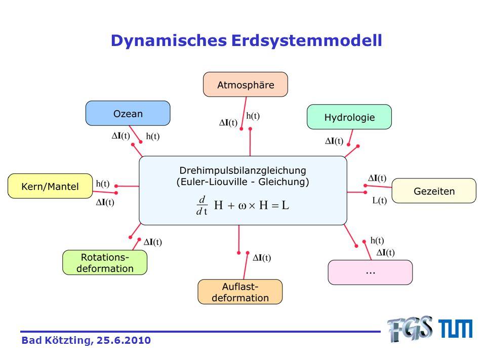 Dynamisches Erdsystemmodell