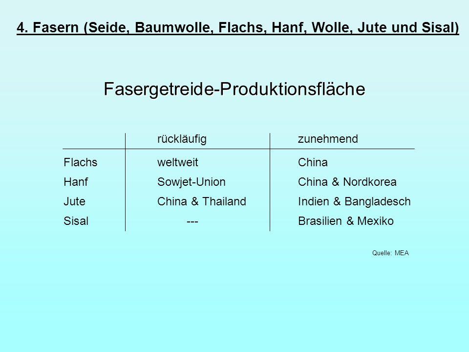 Fasergetreide-Produktionsfläche