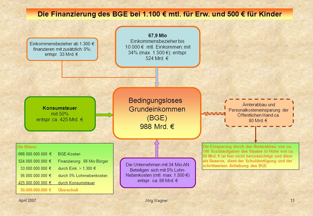 Die Finanzierung des BGE bei 1. 100 € mtl. für Erw