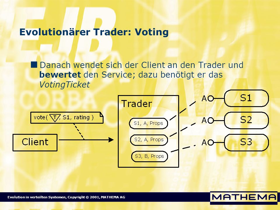 Evolutionärer Trader: Voting