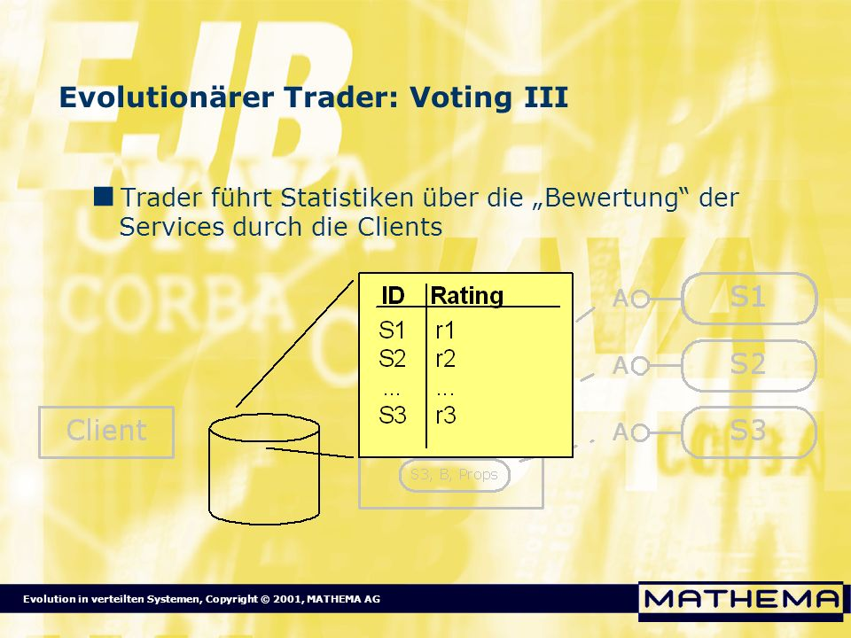 Evolutionärer Trader: Voting III
