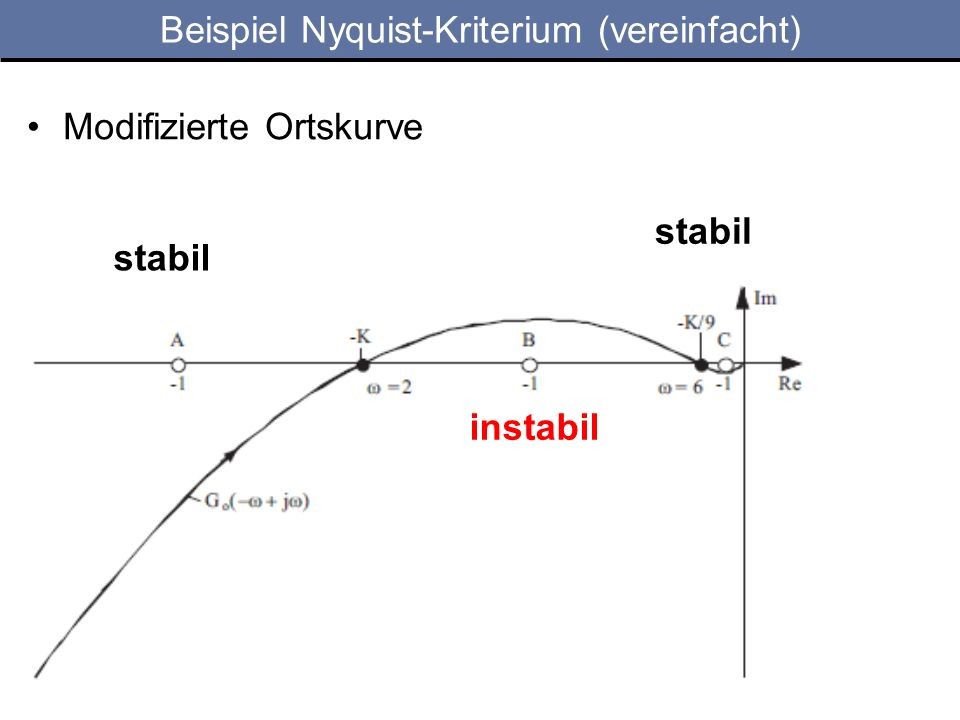 Beispiel Nyquist-Kriterium (vereinfacht)