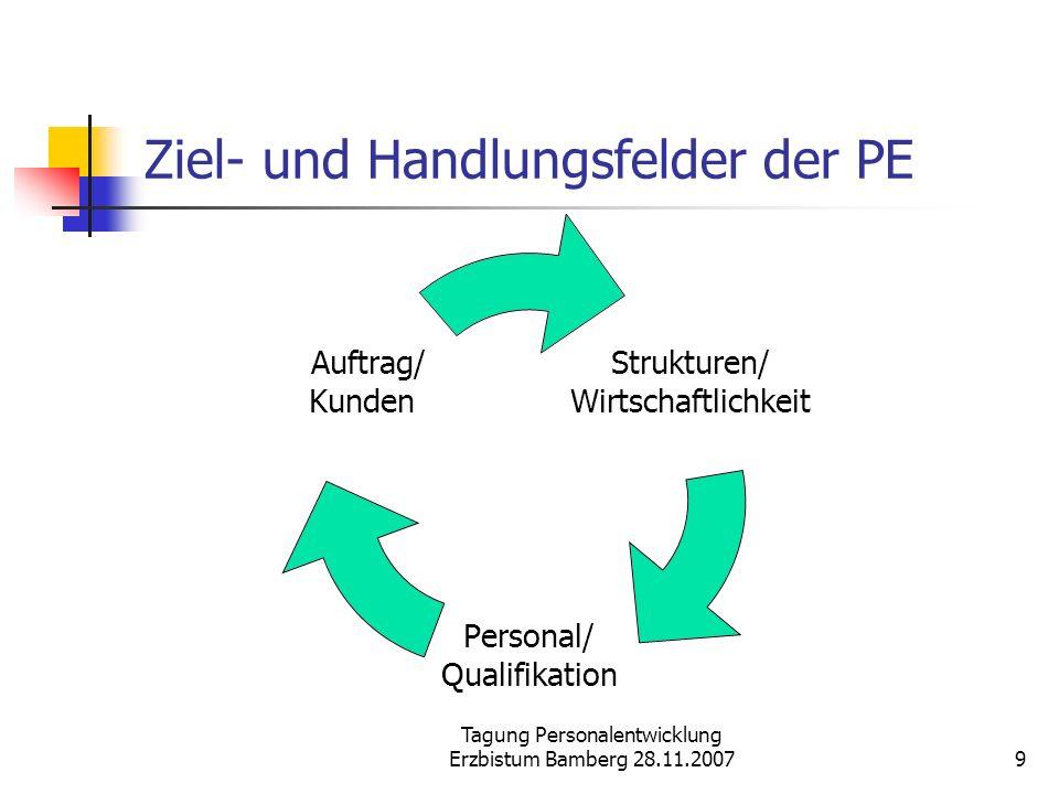 Ziel- und Handlungsfelder der PE