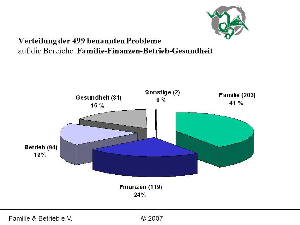 Verteilung der 499 benannten Probleme auf die Bereiche Familie-Finanzen-Betrieb-Gesundheit