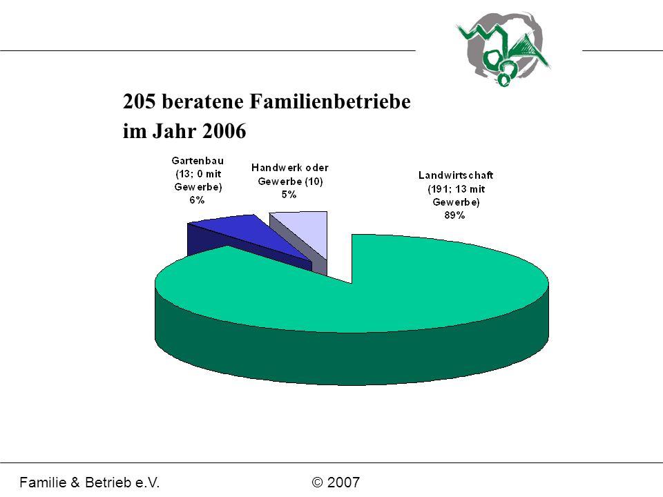 205 beratene Familienbetriebe im Jahr 2006