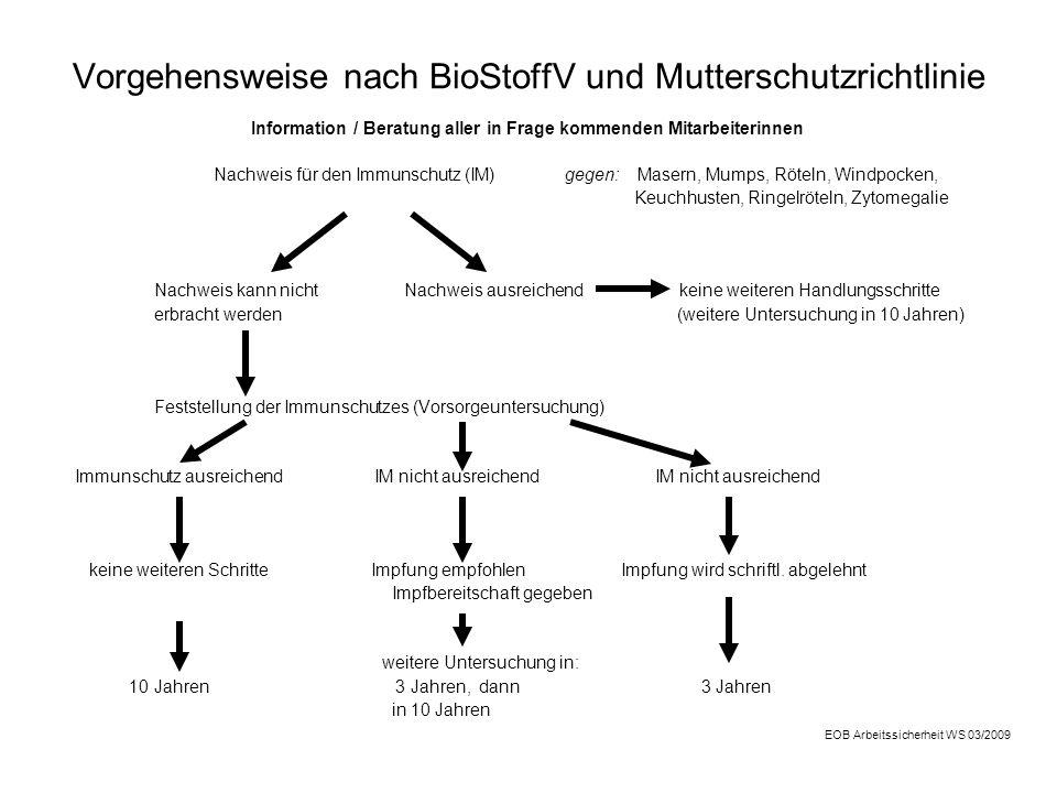 Vorgehensweise nach BioStoffV und Mutterschutzrichtlinie
