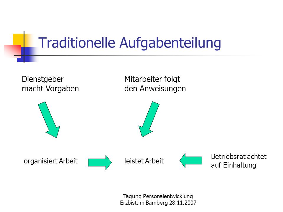 Traditionelle Aufgabenteilung
