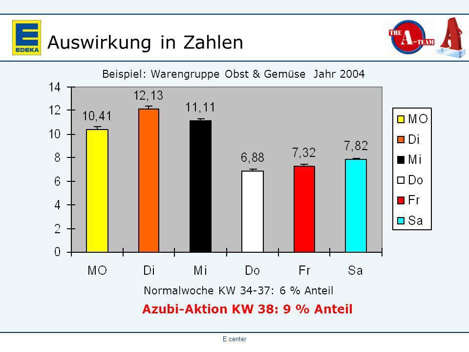 Azubi-Aktion KW 38: 9 % Anteil