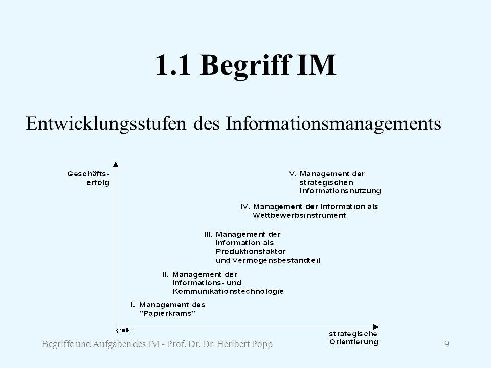 1.1 Begriff IM Entwicklungsstufen des Informationsmanagements