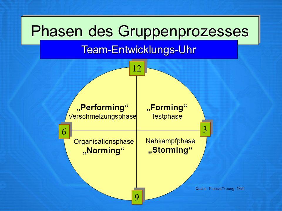 Phasen des Gruppenprozesses