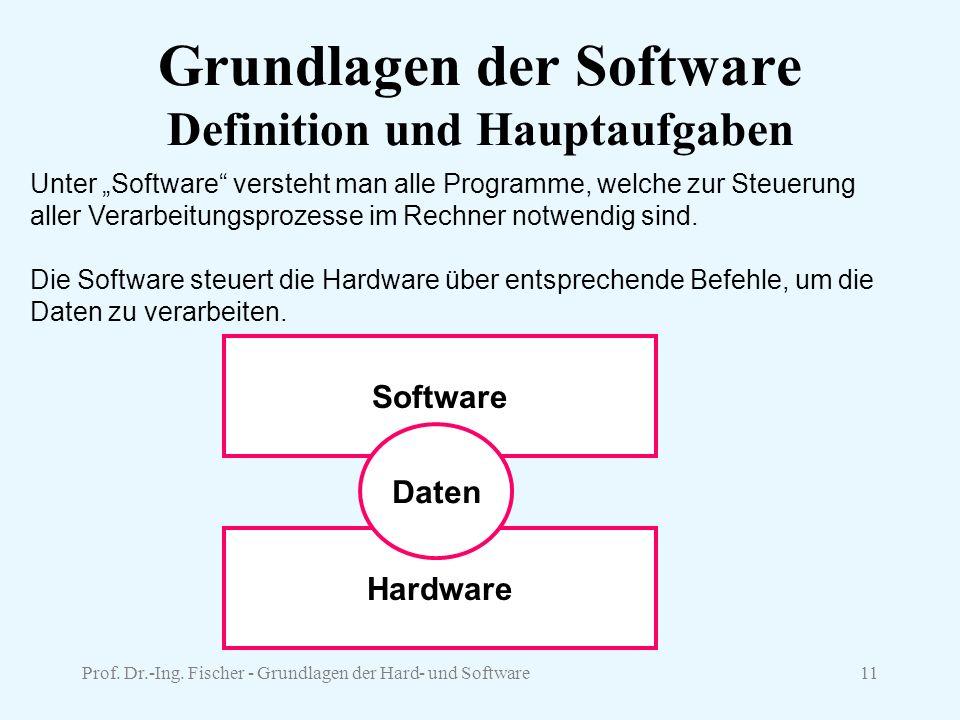 Grundlagen der Software Definition und Hauptaufgaben