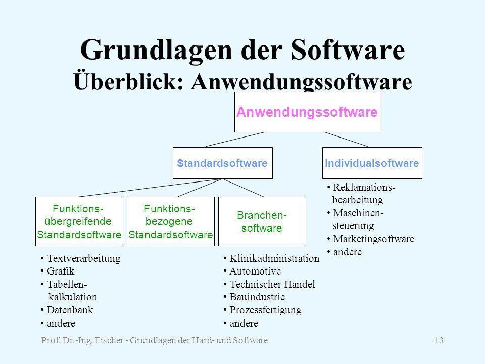Grundlagen der Software Überblick: Anwendungssoftware