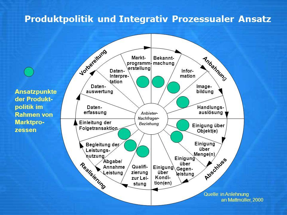 Produktpolitik und Integrativ Prozessualer Ansatz