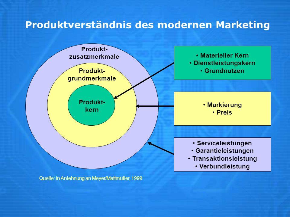 Produktverständnis des modernen Marketing