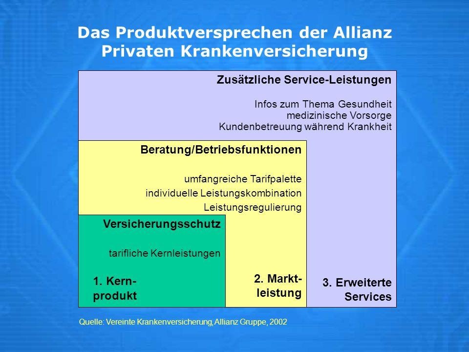 Das Produktversprechen der Allianz Privaten Krankenversicherung