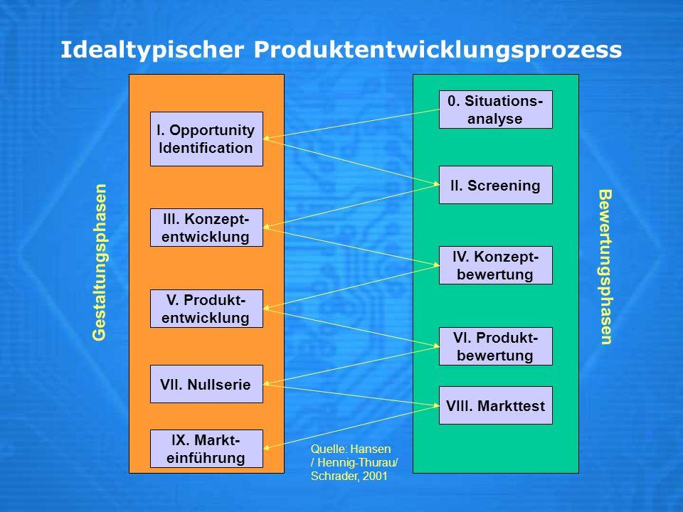 Idealtypischer Produktentwicklungsprozess
