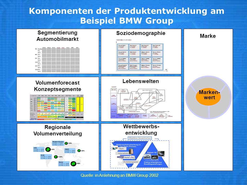 Komponenten der Produktentwicklung am Beispiel BMW Group