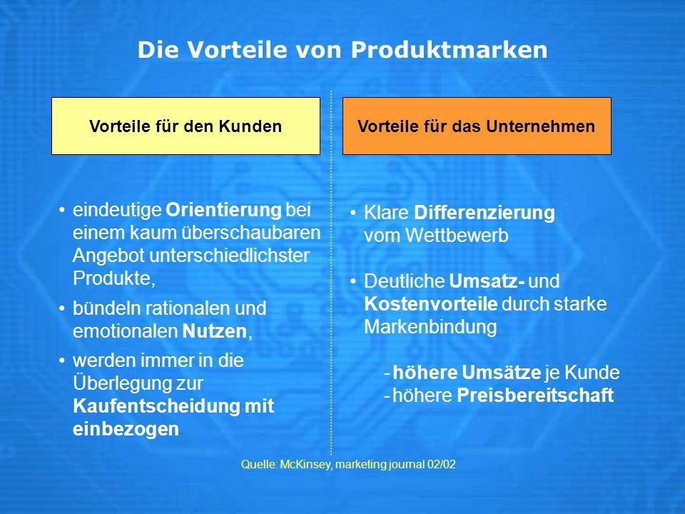 Die Vorteile von Produktmarken