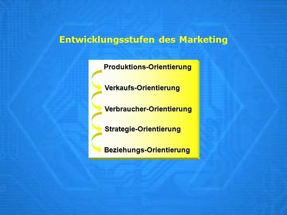 Entwicklungsstufen des Marketing