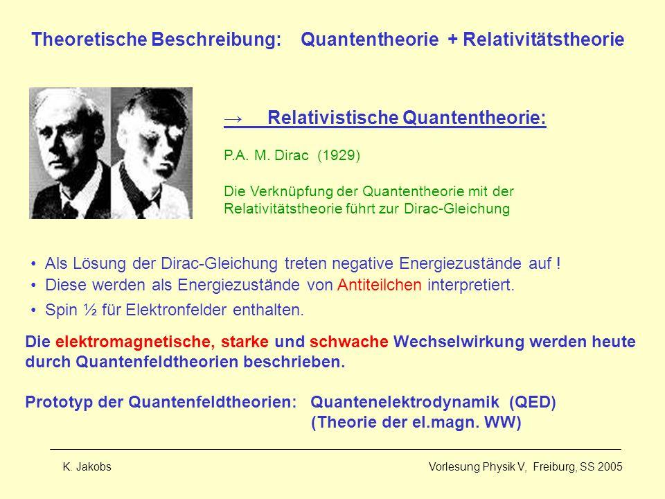 Theoretische Beschreibung: Quantentheorie + Relativitätstheorie