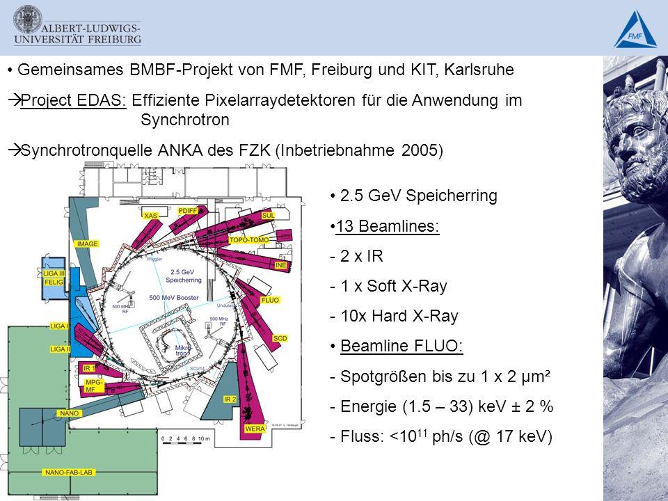 Gemeinsames BMBF-Projekt von FMF, Freiburg und KIT, Karlsruhe