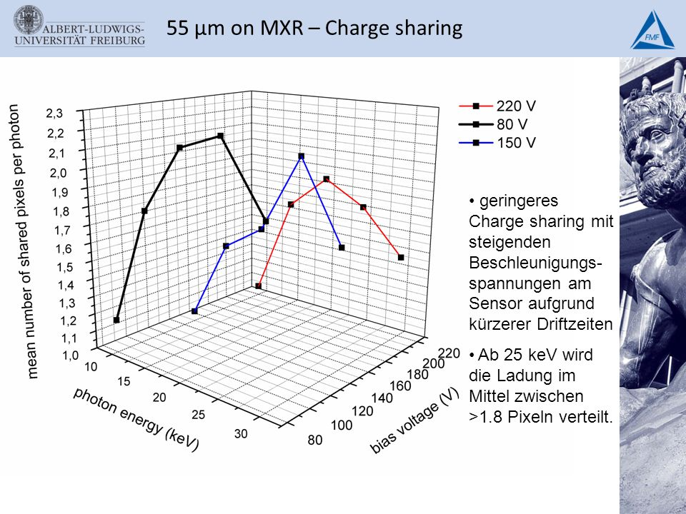55 µm on MXR – Charge sharing