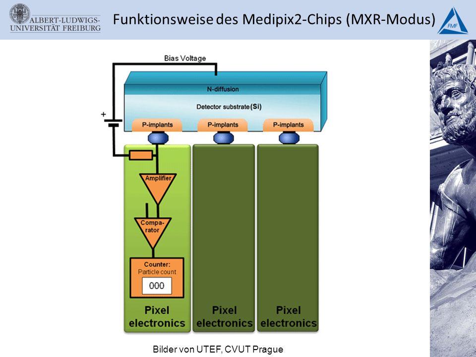 Funktionsweise des Medipix2-Chips (MXR-Modus)