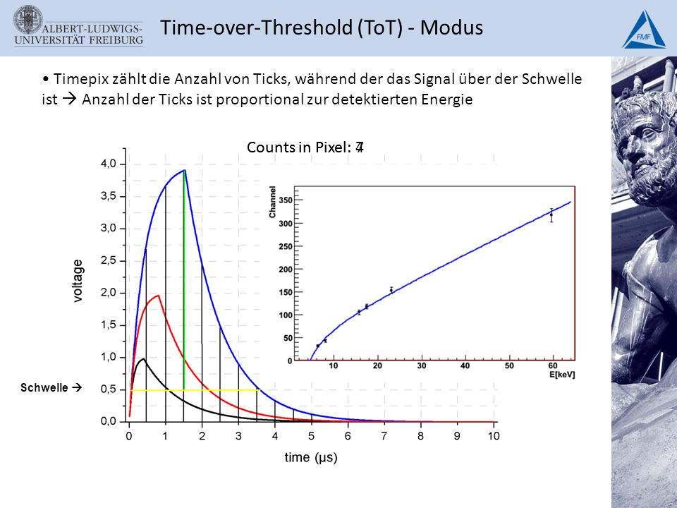 Time-over-Threshold (ToT) - Modus
