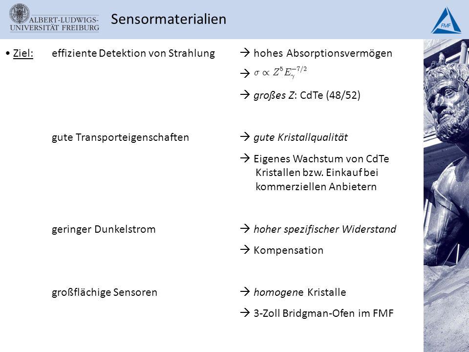 Sensormaterialien Ziel: effiziente Detektion von Strahlung  hohes Absorptionsvermögen.   großes Z: CdTe (48/52)