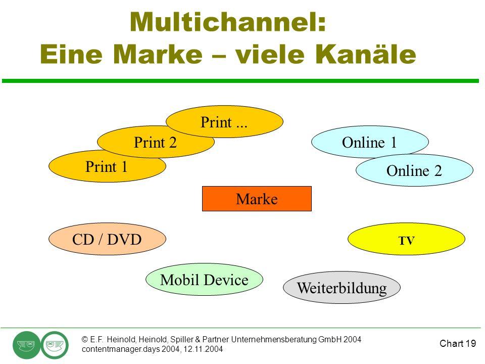 Multichannel: Eine Marke – viele Kanäle