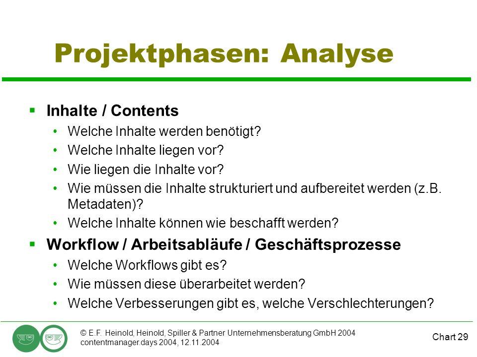Projektphasen: Analyse
